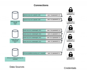 Alteryx Connections